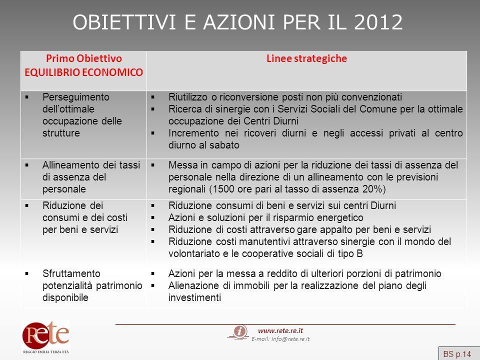 OBIETTIVI E AZIONI PER IL 2012