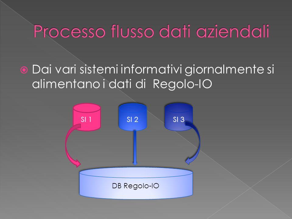 Processo flusso dati aziendali