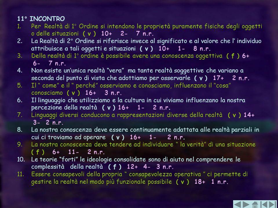 11° INCONTRO Per Realtà di 1° Ordine si intendono le proprietà puramente fisiche degli oggetti o delle situazioni ( v ) 10+ 2- 7 n.r.