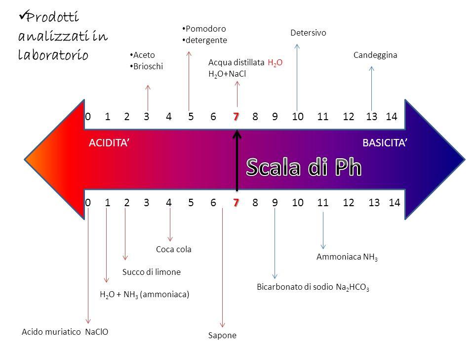 Scala di Ph Prodotti analizzati in laboratorio