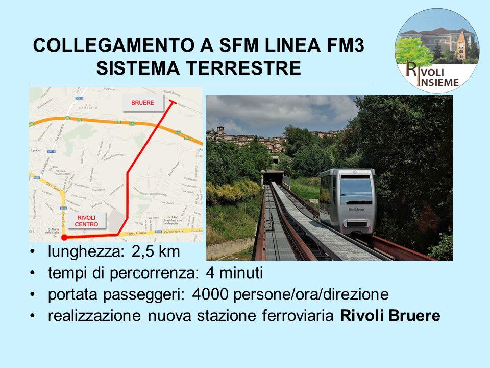 COLLEGAMENTO A SFM LINEA FM3 SISTEMA TERRESTRE