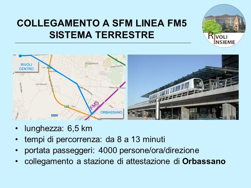 COLLEGAMENTO A SFM LINEA FM5 SISTEMA TERRESTRE