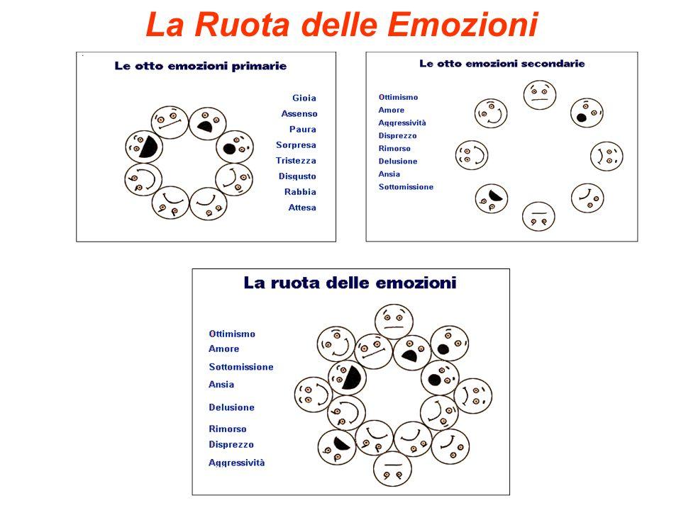 La Ruota delle Emozioni