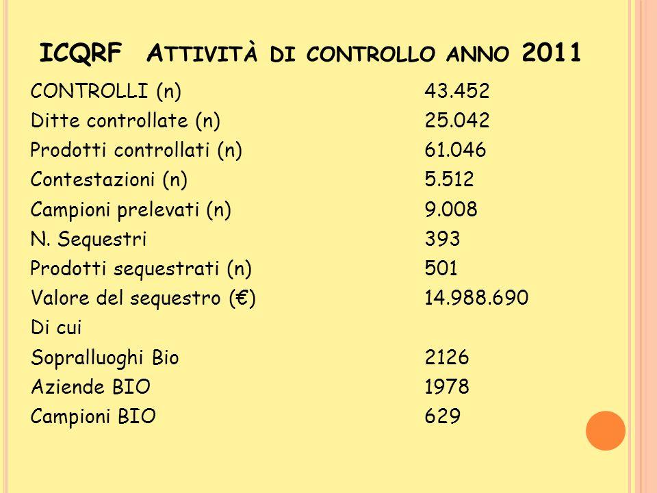 ICQRF Attività di controllo anno 2011
