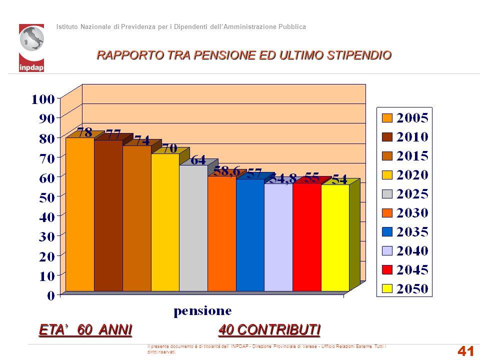 ETA' 60 ANNI 40 CONTRIBUTI RAPPORTO TRA PENSIONE ED ULTIMO STIPENDIO