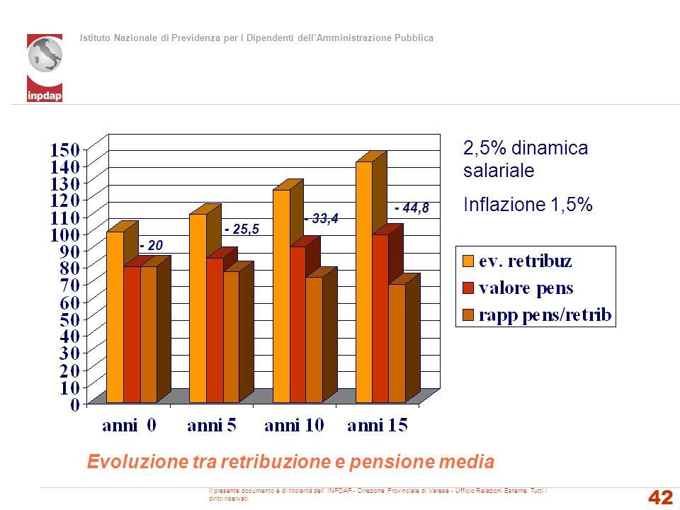Evoluzione tra retribuzione e pensione media