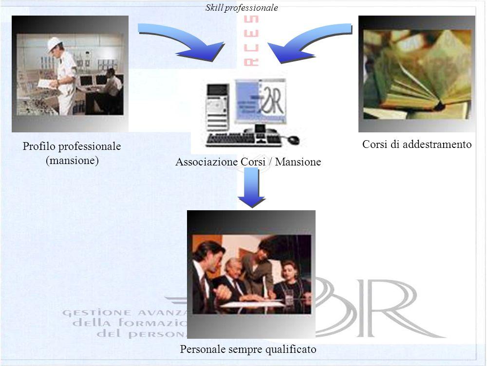 Profilo professionale (mansione) Corsi di addestramento