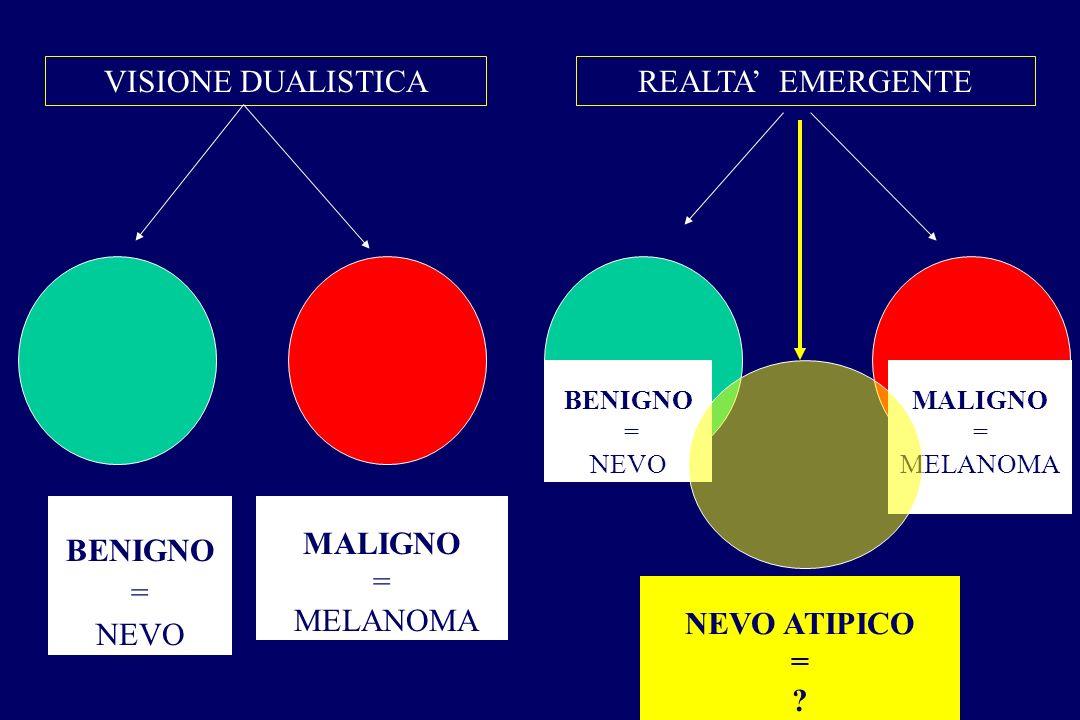 VISIONE DUALISTICA REALTA' EMERGENTE BENIGNO = NEVO MALIGNO = MELANOMA