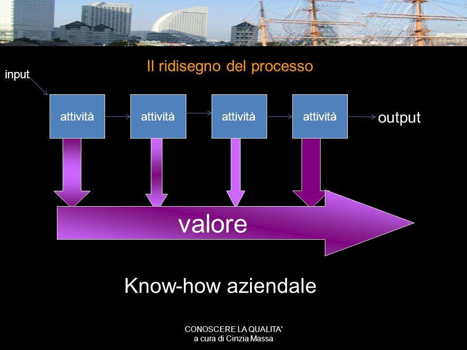 valore Know-how aziendale Il ridisegno del processo output input