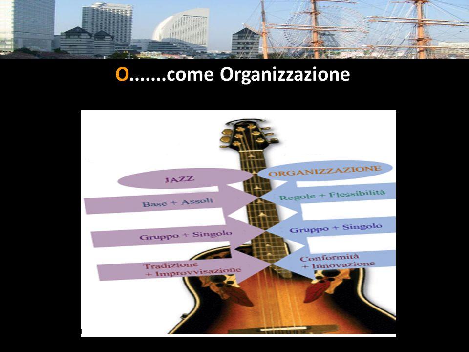 O.......come Organizzazione IL SISTEMA QUALITA' Massa Cinzia