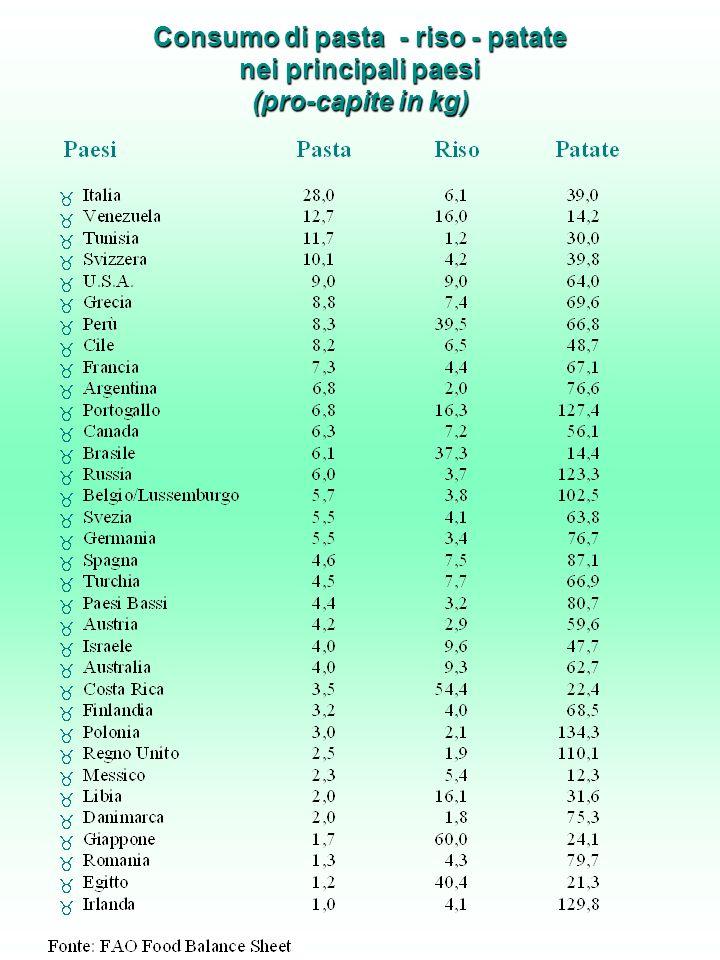 Consumo di pasta - riso - patate nei principali paesi (pro-capite in kg)