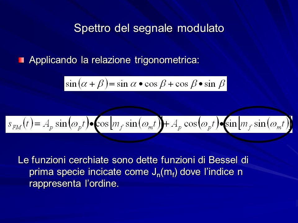 Spettro del segnale modulato
