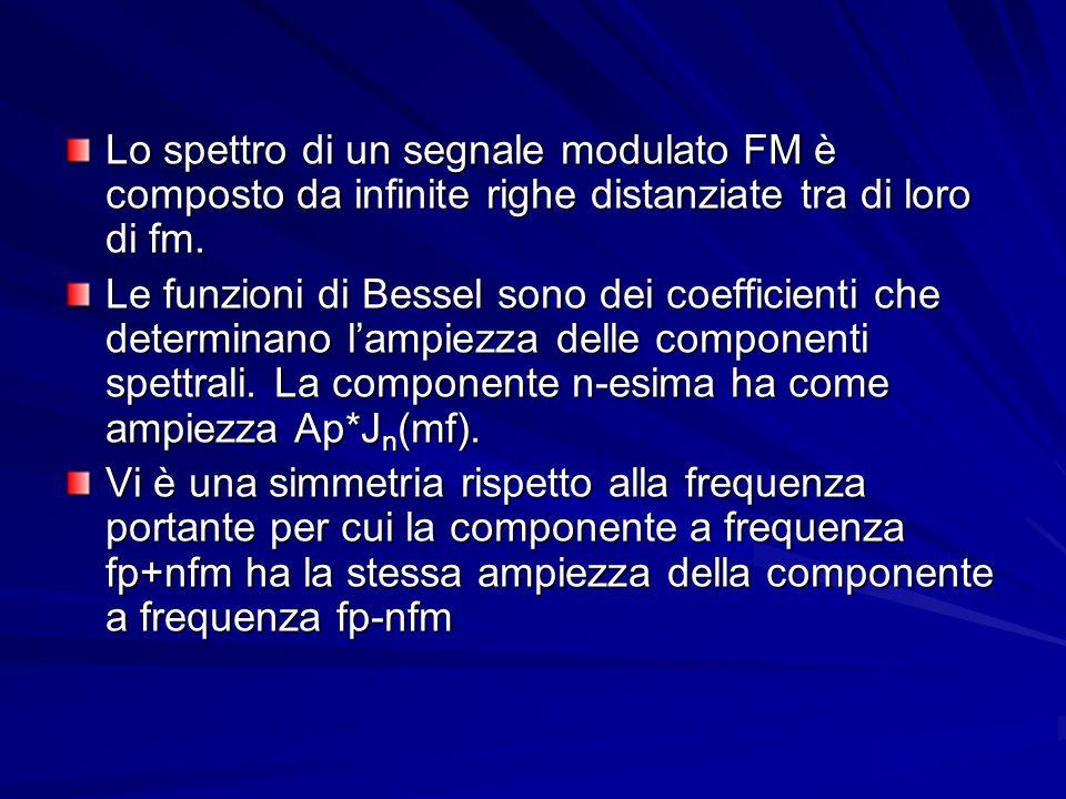 Lo spettro di un segnale modulato FM è composto da infinite righe distanziate tra di loro di fm.