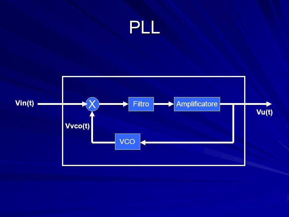 PLL Vin(t) X Filtro Amplificatore Vu(t) Vvco(t) VCO