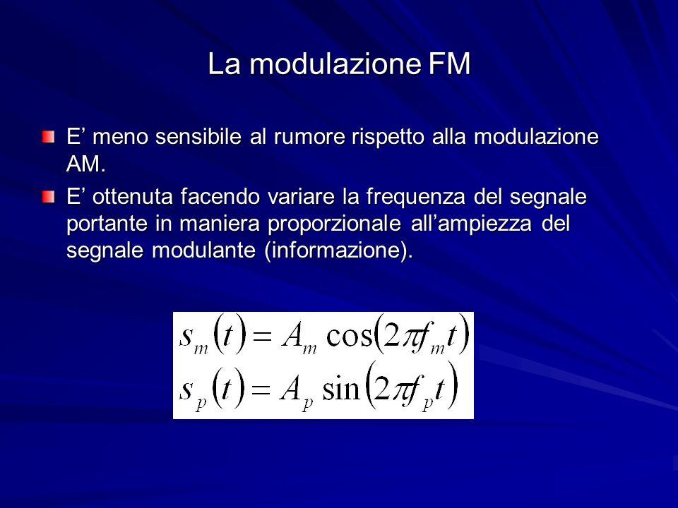 La modulazione FM E' meno sensibile al rumore rispetto alla modulazione AM.