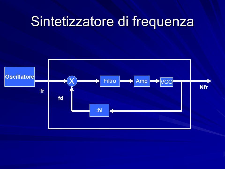 Sintetizzatore di frequenza