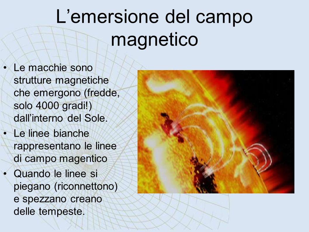 L'emersione del campo magnetico