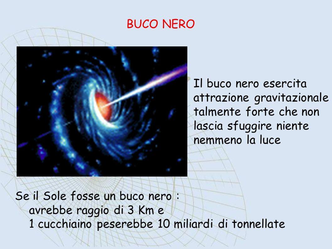 BUCO NEROIl buco nero esercita. attrazione gravitazionale. talmente forte che non. lascia sfuggire niente.