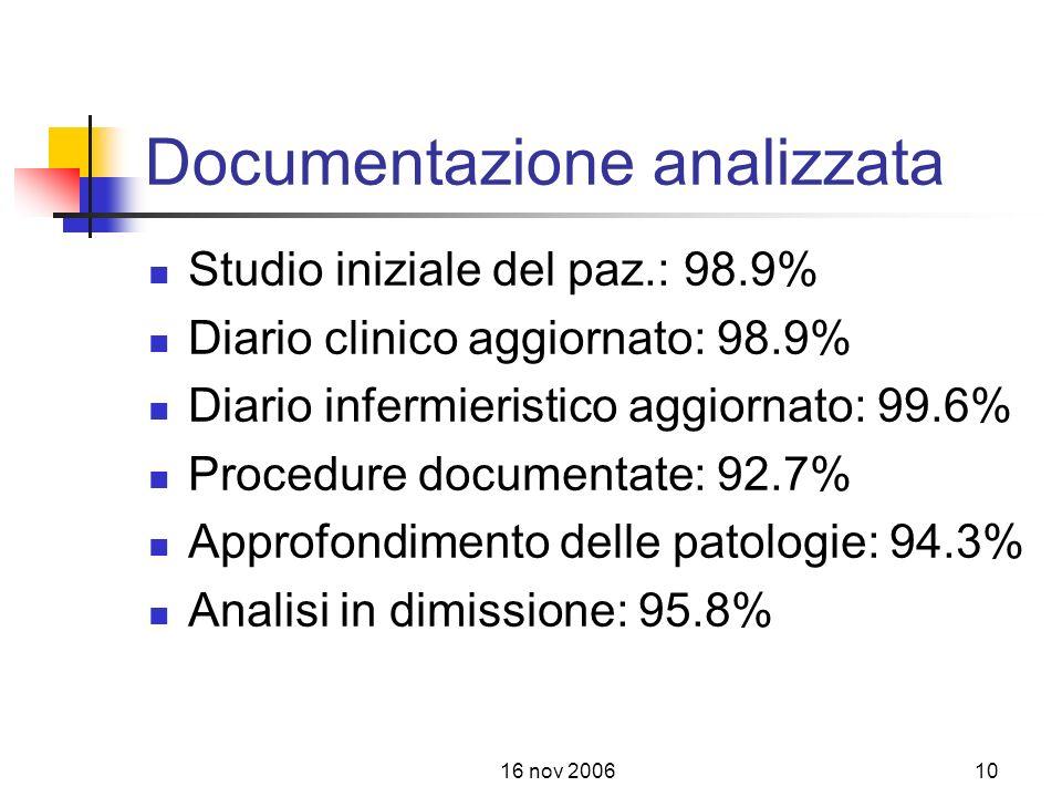 Documentazione analizzata