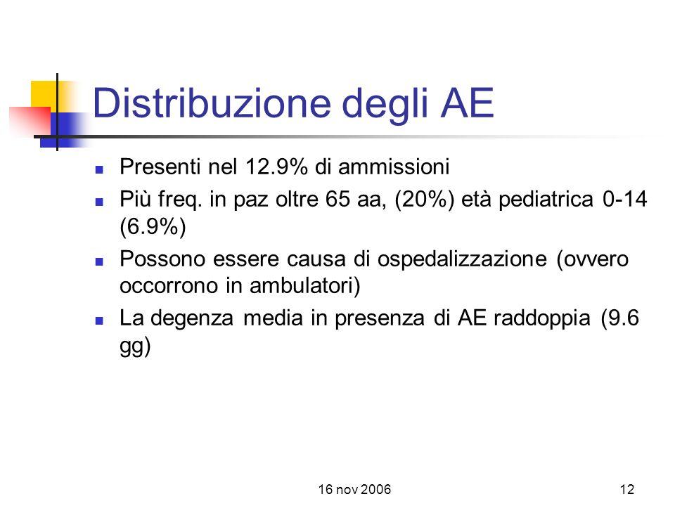 Distribuzione degli AE