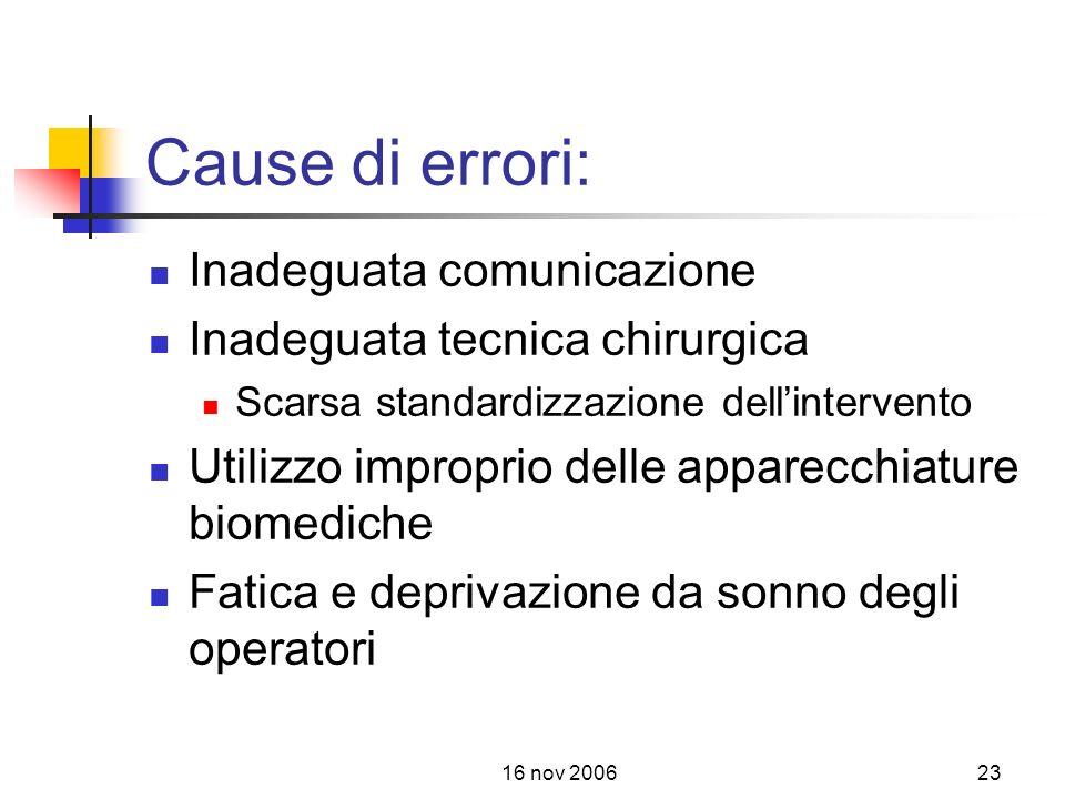 Cause di errori: Inadeguata comunicazione