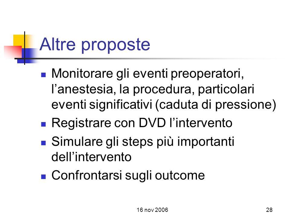Altre proposte Monitorare gli eventi preoperatori, l'anestesia, la procedura, particolari eventi significativi (caduta di pressione)