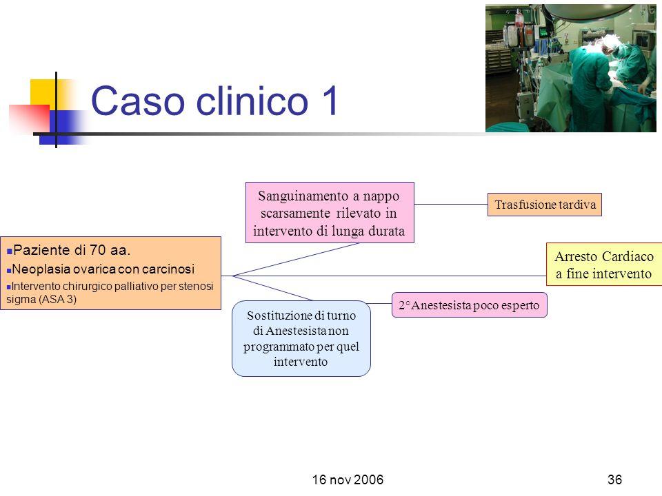 Caso clinico 1 Sanguinamento a nappo scarsamente rilevato in intervento di lunga durata. Trasfusione tardiva.