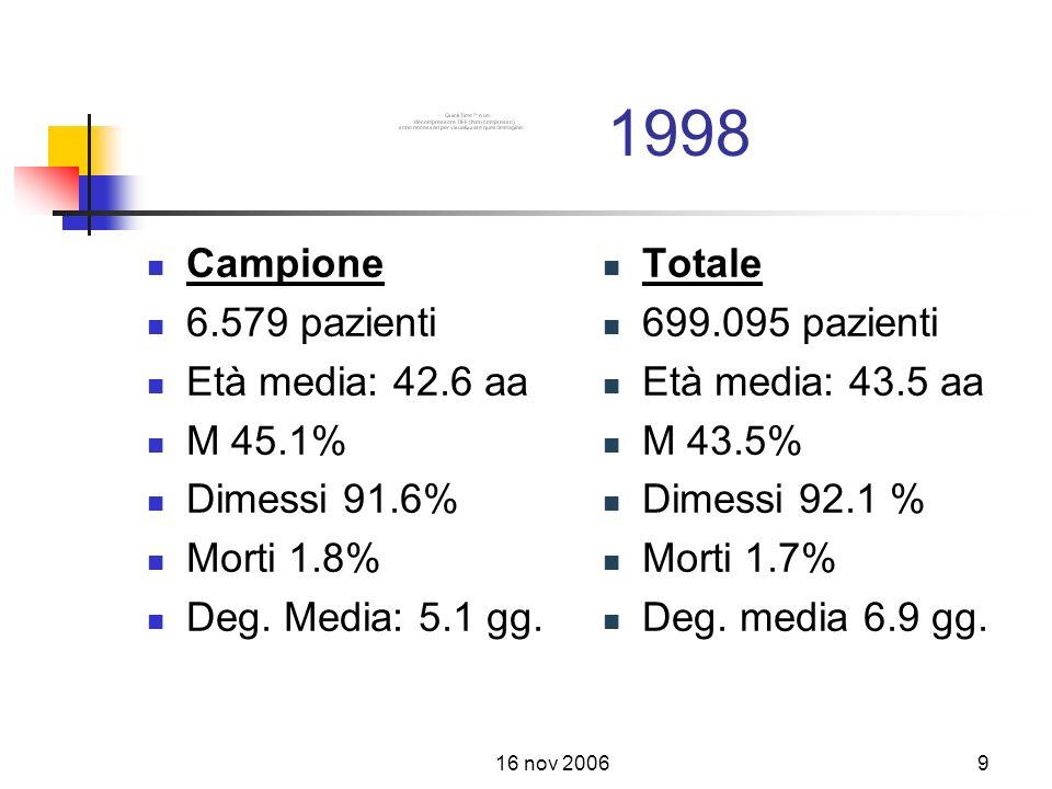 1998 Campione 6.579 pazienti Età media: 42.6 aa M 45.1% Dimessi 91.6%