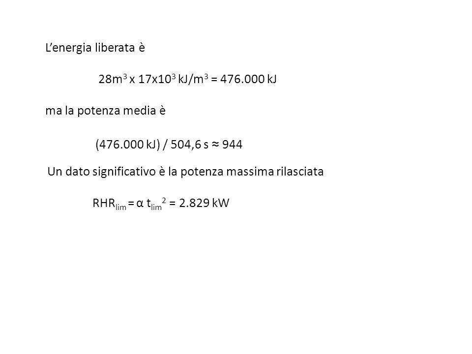L'energia liberata è. 28m3 x 17x103 kJ/m3 = 476