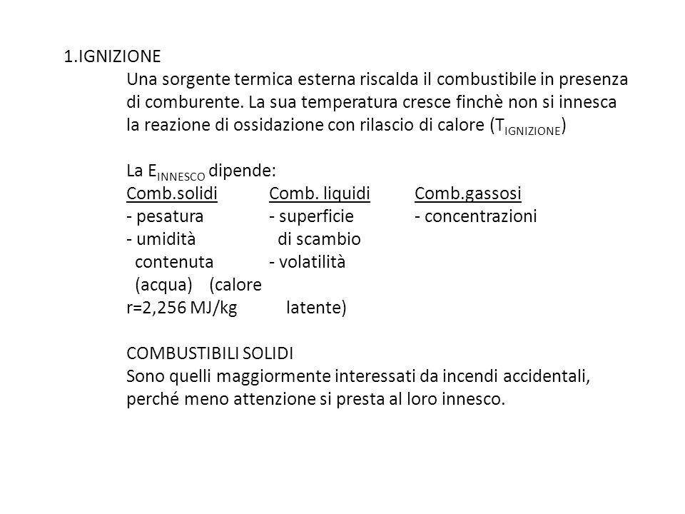 1.IGNIZIONE Una sorgente termica esterna riscalda il combustibile in presenza di comburente. La sua temperatura cresce finchè non si innesca la reazione di ossidazione con rilascio di calore (TIGNIZIONE) La EINNESCO dipende: Comb.solidi Comb. liquidi Comb.gassosi - pesatura - superficie - concentrazioni - umidità di scambio contenuta - volatilità (acqua) (calore r=2,256 MJ/kg latente) COMBUSTIBILI SOLIDI Sono quelli maggiormente interessati da incendi accidentali, perché meno attenzione si presta al loro innesco.