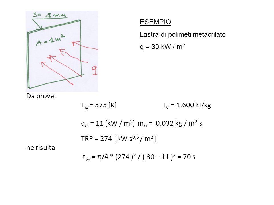 ESEMPIO Lastra di polimetilmetacrilato. q = 30 kW / m2.