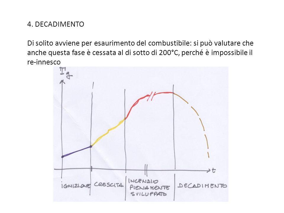 4. DECADIMENTO Di solito avviene per esaurimento del combustibile: si può valutare che anche questa fase è cessata al di sotto di 200°C, perché è impossibile il re-innesco