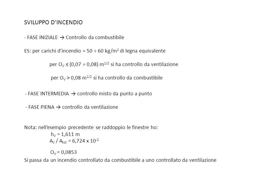 SVILUPPO D'INCENDIO - FASE INIZIALE → Controllo da combustibile ES: per carichi d'incendio ≈ 50 ÷ 60 kg/m2 di legna equivalente per OV ≤ (0,07 ÷ 0,08) m1/2 si ha controllo da ventilazione per OV > 0,08 m1/2 si ha controllo da combustibile - FASE INTERMEDIA → controllo misto da punto a punto - FASE PIENA → controllo da ventilazione Nota: nell'esempio precedente se raddoppio le finestre ho: hV = 1,611 m AV / Atot = 6,724 x 10-2 OV = 0,0853 Si passa da un incendio controllato da combustibile a uno controllato da ventilazione
