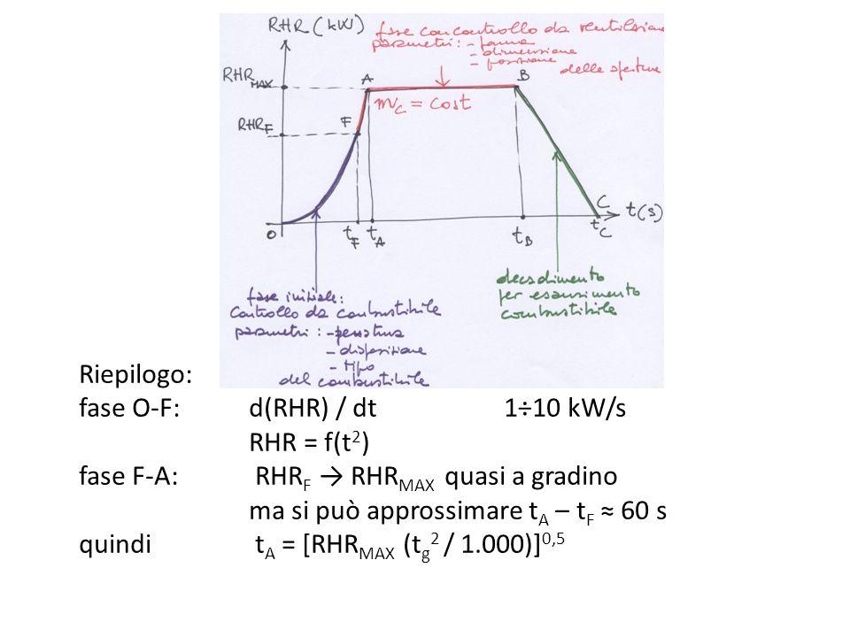 Riepilogo: fase O-F:. d(RHR) / dt. 1÷10 kW/s. RHR = f(t2) fase F-A: