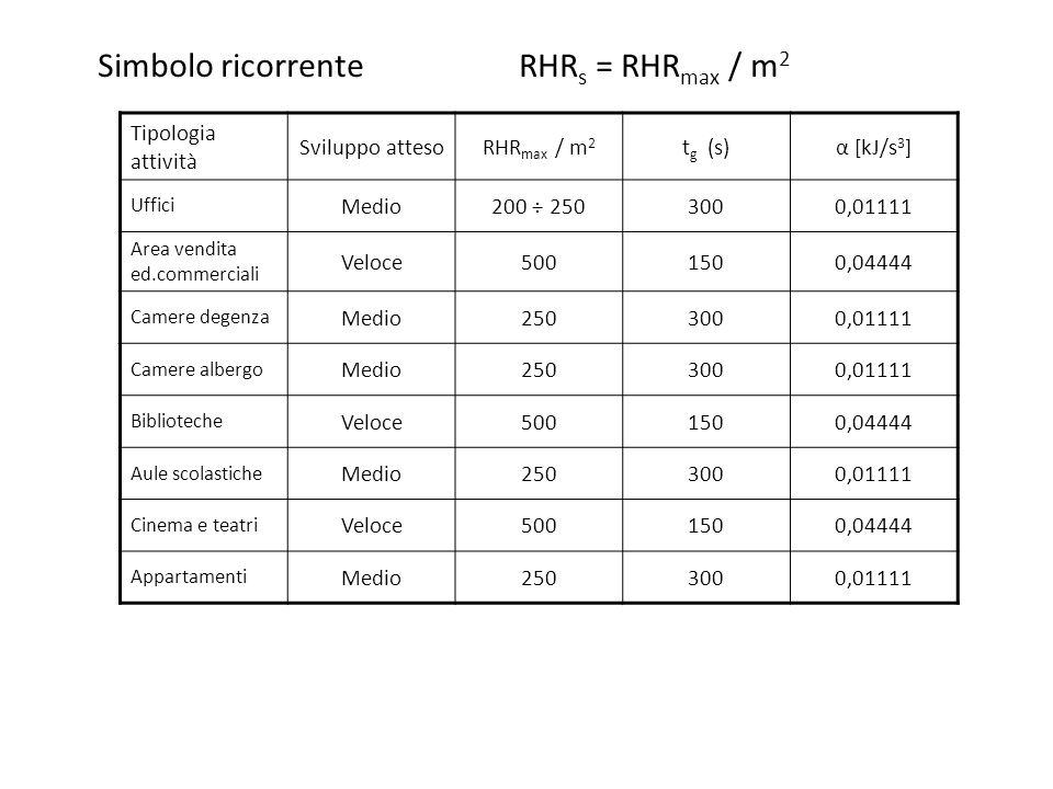 Simbolo ricorrente RHRs = RHRmax / m2