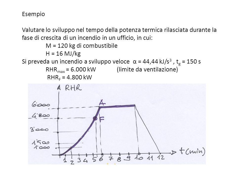 Esempio Valutare lo sviluppo nel tempo della potenza termica rilasciata durante la fase di crescita di un incendio in un ufficio, in cui: M = 120 kg di combustibile H = 16 MJ/kg Si preveda un incendio a sviluppo veloce α = 44,44 kJ/s3 , tg = 150 s RHRmax = 6.000 kW (limite da ventilazione) RHRF = 4.800 kW