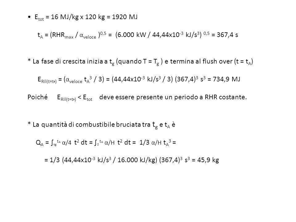 Etot = 16 MJ/kg x 120 kg = 1920 MJ tA = (RHRmax / αveloce )0,5 = (6