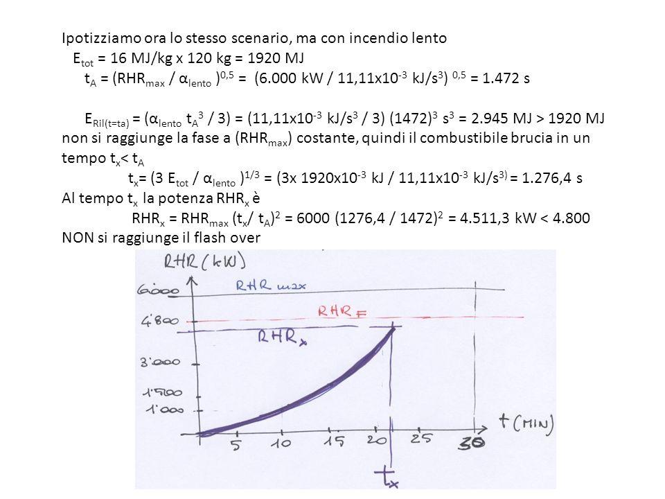 Ipotizziamo ora lo stesso scenario, ma con incendio lento Etot = 16 MJ/kg x 120 kg = 1920 MJ tA = (RHRmax / αlento )0,5 = (6.000 kW / 11,11x10-3 kJ/s3) 0,5 = 1.472 s ERil(t=ta) = (αlento tA3 / 3) = (11,11x10-3 kJ/s3 / 3) (1472)3 s3 = 2.945 MJ > 1920 MJ non si raggiunge la fase a (RHRmax) costante, quindi il combustibile brucia in un tempo tx< tA tx= (3 Etot / αlento )1/3 = (3x 1920x10-3 kJ / 11,11x10-3 kJ/s3) = 1.276,4 s Al tempo tx la potenza RHRx è RHRx = RHRmax (tx/ tA)2 = 6000 (1276,4 / 1472)2 = 4.511,3 kW < 4.800 NON si raggiunge il flash over