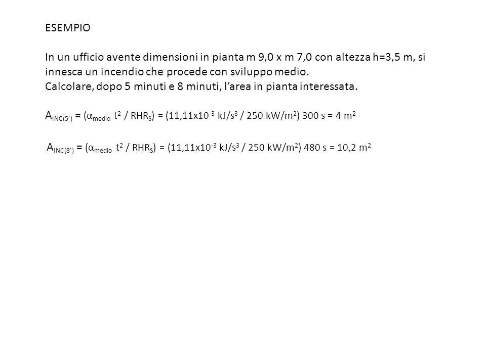 ESEMPIO In un ufficio avente dimensioni in pianta m 9,0 x m 7,0 con altezza h=3,5 m, si innesca un incendio che procede con sviluppo medio. Calcolare, dopo 5 minuti e 8 minuti, l'area in pianta interessata. AINC(5') = (αmedio t2 / RHRS) = (11,11x10-3 kJ/s3 / 250 kW/m2) 300 s = 4 m2 AINC(8') = (αmedio t2 / RHRS) = (11,11x10-3 kJ/s3 / 250 kW/m2) 480 s = 10,2 m2