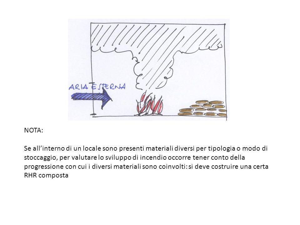 NOTA: Se all'interno di un locale sono presenti materiali diversi per tipologia o modo di stoccaggio, per valutare lo sviluppo di incendio occorre tener conto della progressione con cui i diversi materiali sono coinvolti: si deve costruire una certa RHR composta