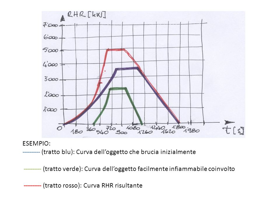 ESEMPIO: ---------- (tratto blu): Curva dell'oggetto che brucia inizialmente ---------- (tratto verde): Curva dell'oggetto facilmente infiammabile coinvolto ---------- (tratto rosso): Curva RHR risultante