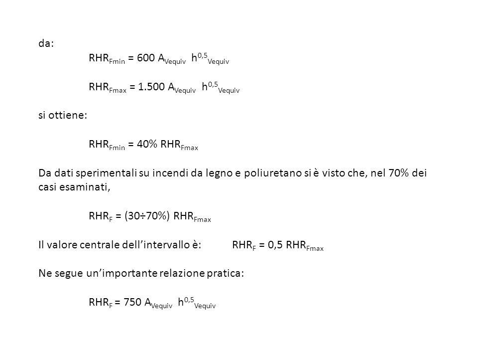 da:. RHRFmin = 600 AVequiv h0,5Vequiv. RHRFmax = 1