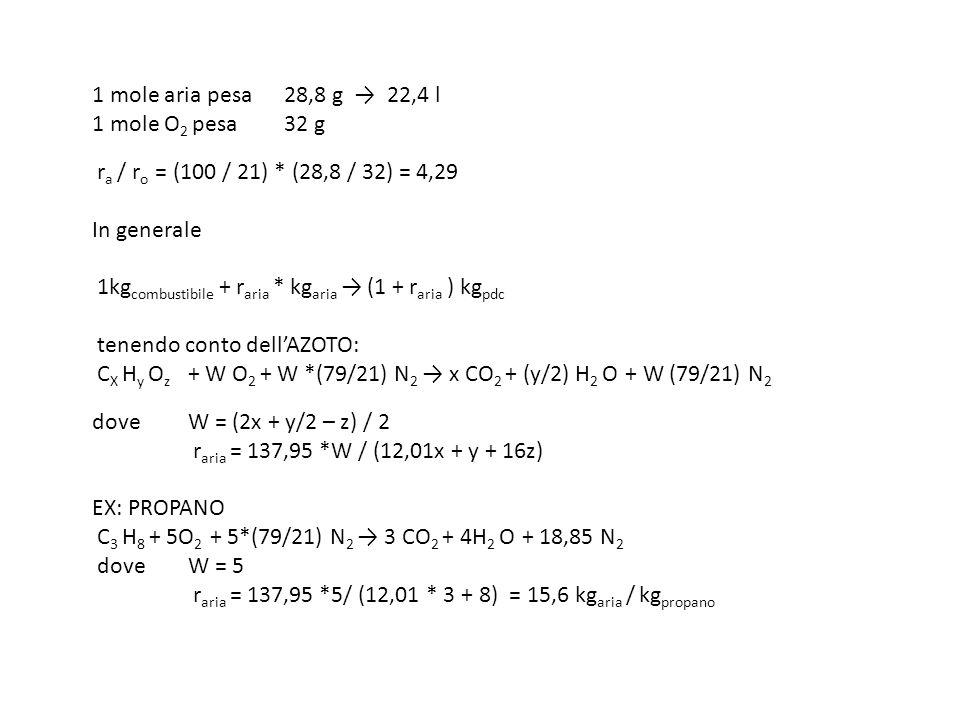1 mole aria pesa. 28,8 g → 22,4 l 1 mole O2 pesa