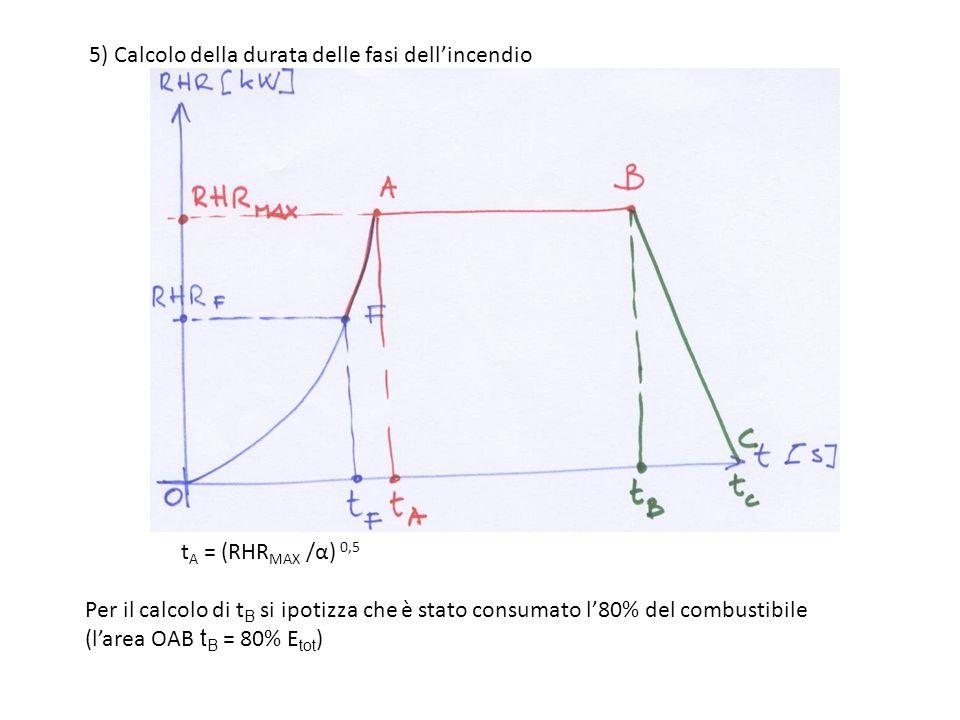 5) Calcolo della durata delle fasi dell'incendio
