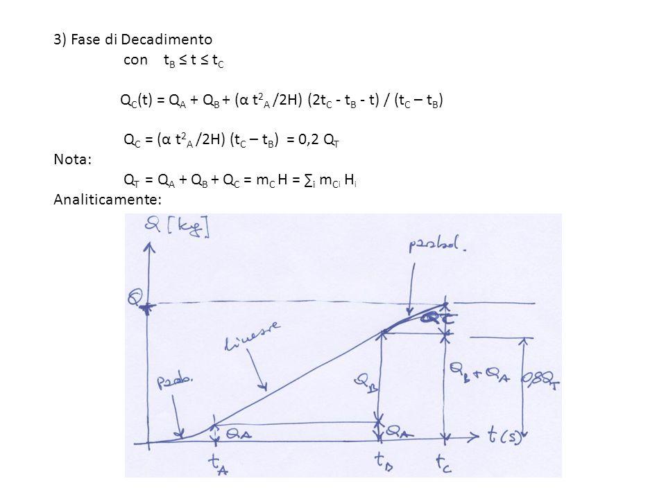 3) Fase di Decadimento. con tB ≤ t ≤ tC