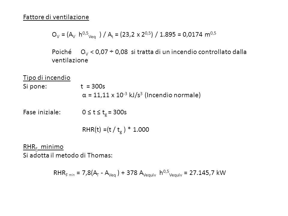 Fattore di ventilazione. OV = (AV h0,5Veq ) / At = (23,2 x 20,5) / 1