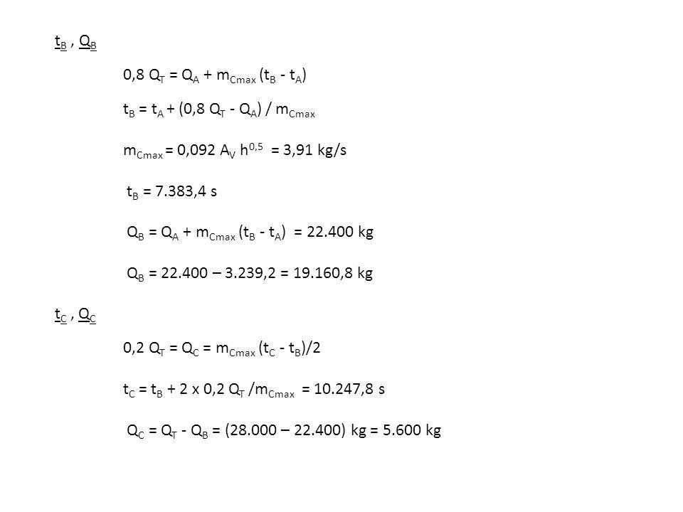 tB , QB 0,8 QT = QA + mCmax (tB - tA) tB = tA + (0,8 QT - QA) / mCmax mCmax = 0,092 AV h0,5 = 3,91 kg/s tB = 7.383,4 s QB = QA + mCmax (tB - tA) = 22.400 kg QB = 22.400 – 3.239,2 = 19.160,8 kg tC , QC 0,2 QT = QC = mCmax (tC - tB)/2 tC = tB + 2 x 0,2 QT /mCmax = 10.247,8 s QC = QT - QB = (28.000 – 22.400) kg = 5.600 kg