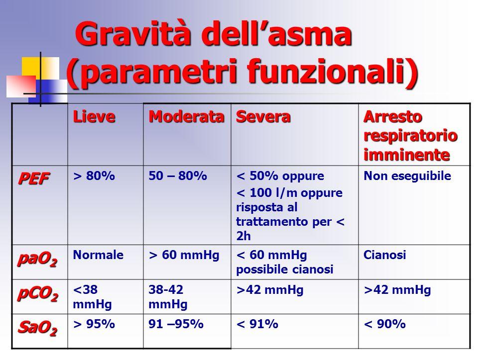 Gravità dell'asma (parametri funzionali)