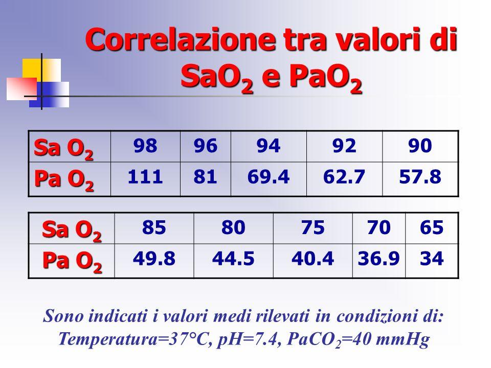 Correlazione tra valori di SaO2 e PaO2