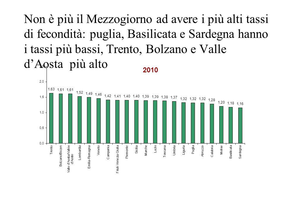 Non è più il Mezzogiorno ad avere i più alti tassi di fecondità: puglia, Basilicata e Sardegna hanno i tassi più bassi, Trento, Bolzano e Valle d'Aosta più alto